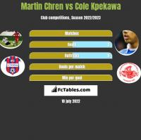Martin Chren vs Cole Kpekawa h2h player stats
