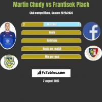 Martin Chudy vs Frantisek Plach h2h player stats