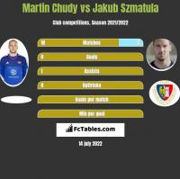 Martin Chudy vs Jakub Szmatuła h2h player stats