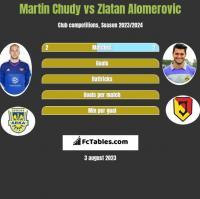 Martin Chudy vs Zlatan Alomerovic h2h player stats