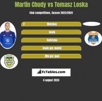 Martin Chudy vs Tomasz Loska h2h player stats