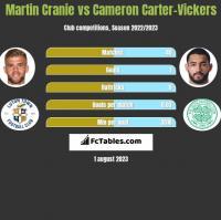 Martin Cranie vs Cameron Carter-Vickers h2h player stats