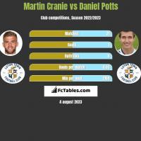 Martin Cranie vs Daniel Potts h2h player stats