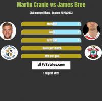 Martin Cranie vs James Bree h2h player stats