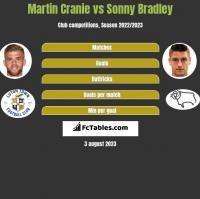 Martin Cranie vs Sonny Bradley h2h player stats