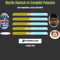 Martin Dausch vs Exequiel Palacios h2h player stats