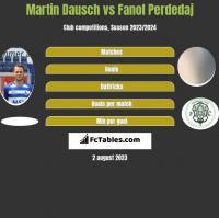 Martin Dausch vs Fanol Perdedaj h2h player stats