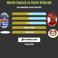 Martin Dausch vs Karim Bellarabi h2h player stats