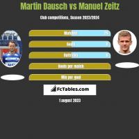 Martin Dausch vs Manuel Zeitz h2h player stats