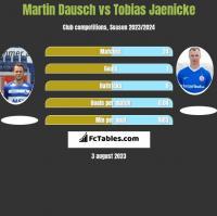 Martin Dausch vs Tobias Jaenicke h2h player stats