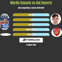 Martin Dausch vs Kai Havertz h2h player stats