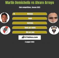 Martin Demichelis vs Alvaro Arroyo h2h player stats
