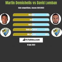 Martin Demichelis vs David Lomban h2h player stats