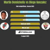 Martin Demichelis vs Diego Gonzalez h2h player stats