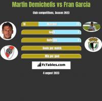 Martin Demichelis vs Fran Garcia h2h player stats