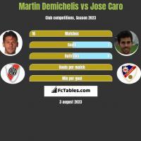 Martin Demichelis vs Jose Caro h2h player stats