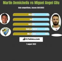 Martin Demichelis vs Miguel Angel Cifu h2h player stats