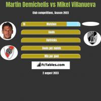 Martin Demichelis vs Mikel Villanueva h2h player stats