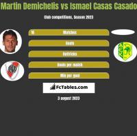 Martin Demichelis vs Ismael Casas Casado h2h player stats