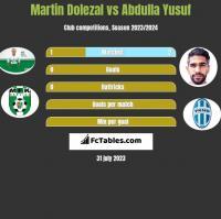 Martin Dolezal vs Abdulla Yusuf h2h player stats
