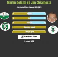 Martin Dolezal vs Jan Chramosta h2h player stats