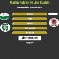 Martin Dolezal vs Jan Kuchta h2h player stats