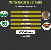 Martin Dolezal vs Jan Pazler h2h player stats