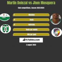 Martin Dolezal vs Jhon Mosquera h2h player stats