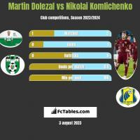 Martin Dolezal vs Nikolai Komliczenko h2h player stats