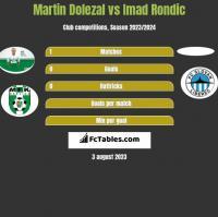 Martin Dolezal vs Imad Rondic h2h player stats