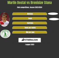 Martin Dostal vs Bronislav Stana h2h player stats