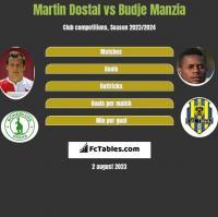 Martin Dostal vs Budje Manzia h2h player stats