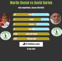 Martin Dostal vs David Bartek h2h player stats