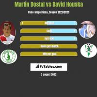 Martin Dostal vs David Houska h2h player stats