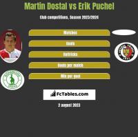 Martin Dostal vs Erik Puchel h2h player stats