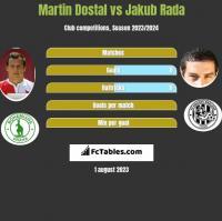 Martin Dostal vs Jakub Rada h2h player stats
