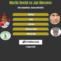 Martin Dostal vs Jan Moravec h2h player stats