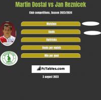 Martin Dostal vs Jan Reznicek h2h player stats