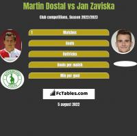 Martin Dostal vs Jan Zaviska h2h player stats