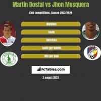 Martin Dostal vs Jhon Mosquera h2h player stats