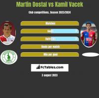 Martin Dostal vs Kamil Vacek h2h player stats