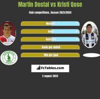 Martin Dostal vs Kristi Qose h2h player stats