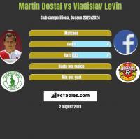Martin Dostal vs Vladislav Levin h2h player stats