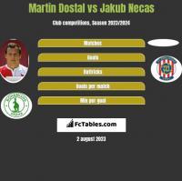 Martin Dostal vs Jakub Necas h2h player stats