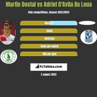 Martin Dostal vs Adriel D'Avila Ba Loua h2h player stats