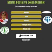 Martin Dostal vs Bojan Djordjic h2h player stats