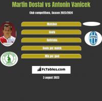 Martin Dostal vs Antonin Vanicek h2h player stats