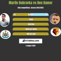 Martin Dubravka vs Ben Hamer h2h player stats