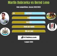 Martin Dubravka vs Bernd Leno h2h player stats