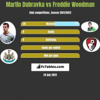 Martin Dubravka vs Freddie Woodman h2h player stats